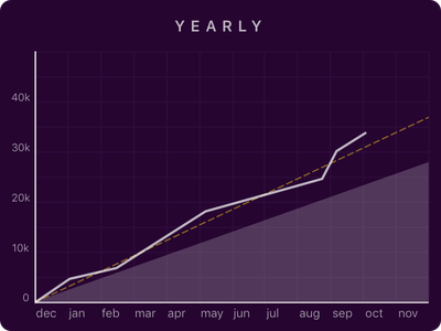 Yearly Graph data widget data visualization datavis purple infographic line graph