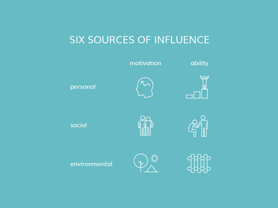 Six sources of influence icons behavior change icons