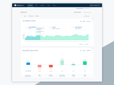 User Report numbers stats crm data design ui ux charts graphics dashboard report