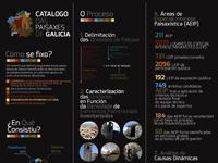 Draft Project Infography, Catálogo Das Paisajes De Galicia