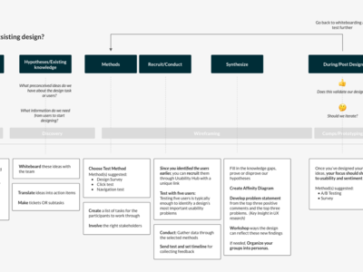 User Research Process Map