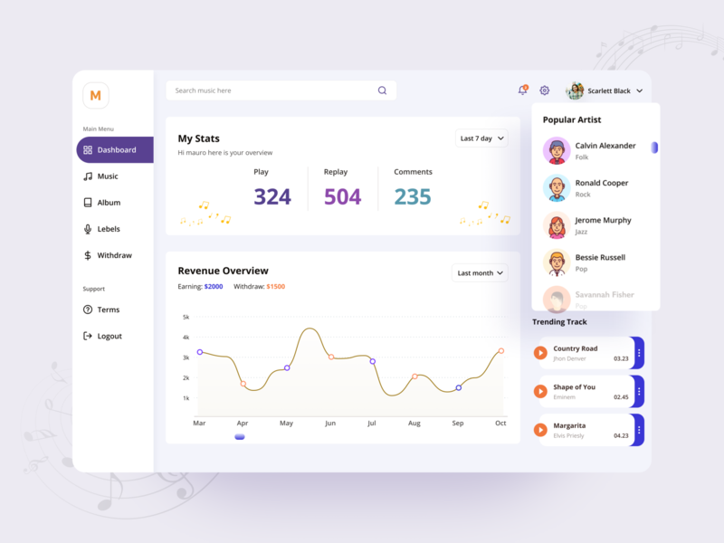 Artist Dashboard 02 creative musician searchmusic dashboardapp clean uiux dailyui album track stats chart graphic revenue stats music player webapps application web dashboard music