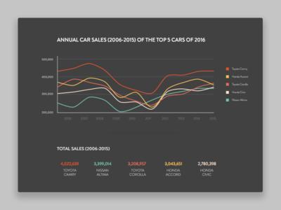 Car Sales Data Visualization
