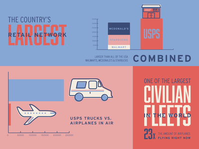 Power of Postage Infographic airplane type infographic mail postage truck usps