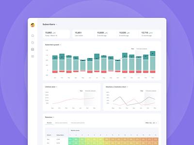 Dashboard subscriptions plataform ui  ux design ux design prototype interface interaction ux ui figmadesign figma