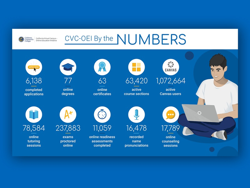 Infographic and Illustration icon set iconset icons online powerpoint graduate grad book canvas blue numbers sitting laptop community college college illustration infographic