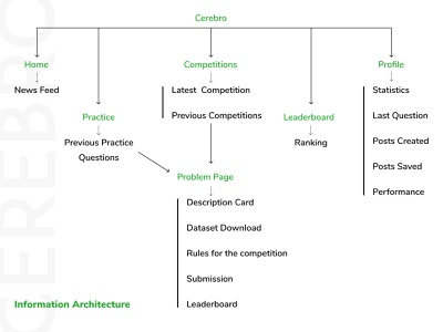 Cerebro - Information Architecture information design ui  ux design machine learning website competition figma illustrator green ia user experience ux process sdslabs cerebro information architecture ux typography design