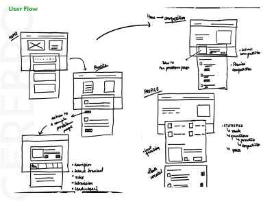 Cerebro - User Flow ux ui design machine learning cerebro green sdslabs web design journey user wireframe user process userflow user experience ux ux process ux designer ux design