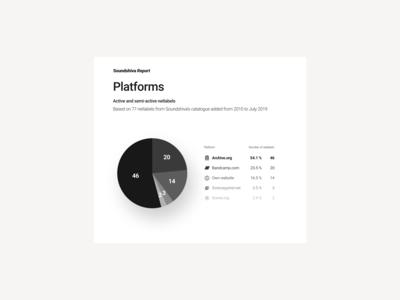 Soundshiva Report. Platforms visualisation