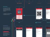 Sales Meeting Native App User Flow