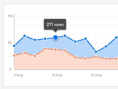 Performance Line Graph  point line tooltip ui data graph