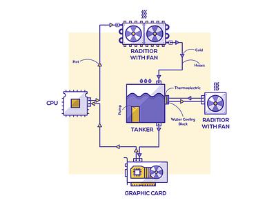 Cooler System Illustration icon tanker raditior graphic card cpu fan system illustration computer pc hardware cooler