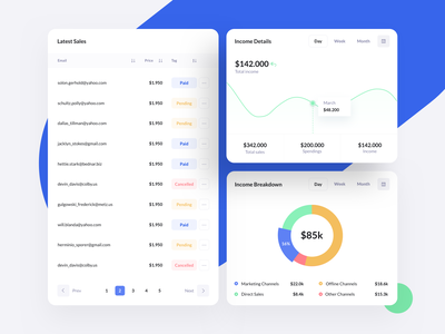 Dashboard widgets from BetaCRM Web UI Kit themeforest dashboard design ecommerce crm dashboard crm template theme ui design widgets widget task project ux management ui kit saas ui admin dashboard app