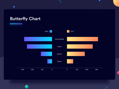 Butterfly Chart statistics analytics comparison design graph dashboard gradients data data visualization chart compare