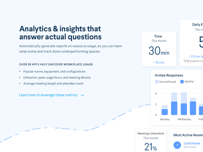 Who doesn't love data? smart office insights data analytics calendar scheduling room display