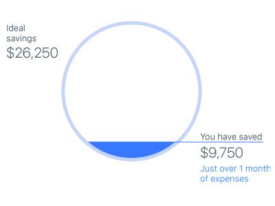 Ideal Savings infographic data visualisation ux