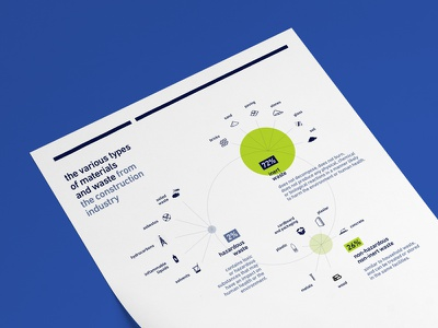 Infographic for Suez — Materials from the construction industry data datavisualization construction industry waste pie chart chart design infographic suez