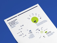 Infographic for Suez — Materials from the construction industry