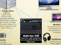 Tools and Toys Used for Podcasting