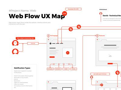 Flows ux ui creativity web design prototype modern flow chart organization sitemap wireframe