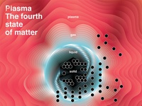 plasma, the fourth state of matter