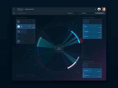 HyperAutomation – Highlighted Pass ux vector flow chart design interface ui