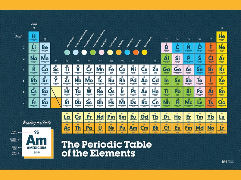 Artists for Education: The Periodic Table of the Elements halftone illustration typography periodic table elements science artists for education