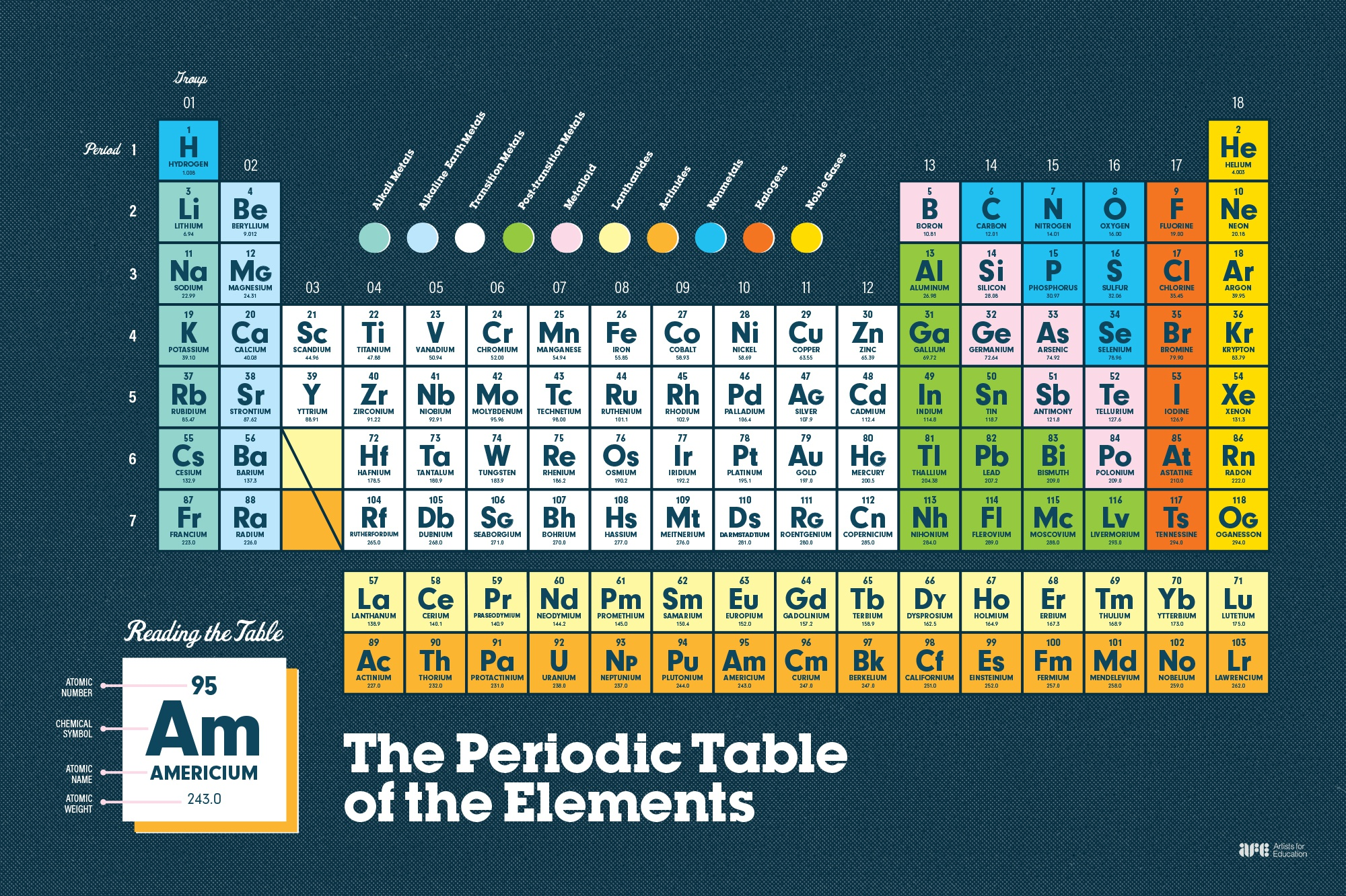 Artistsforeducation periodictable