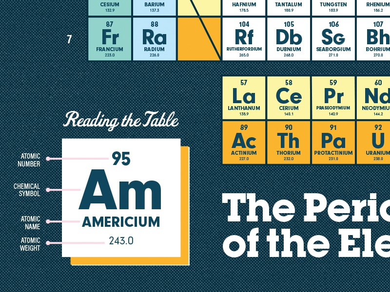 Artists for Education, Reading the Periodic Table halftone illustration typography periodic table elements science artists for education