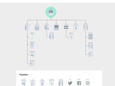 Sitemap - Speakoutnow.Org information architecture sitemap design ixd uxd nonprofit
