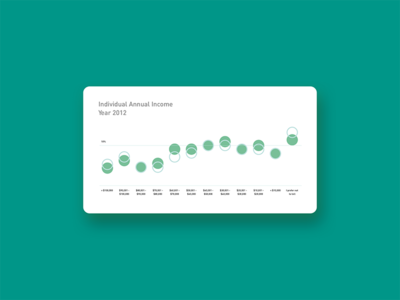 Annual Income Data Chart data visualization information design chart data