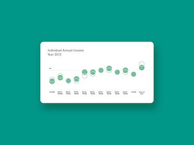 Annual Income Data Chart data visualization information design chart data