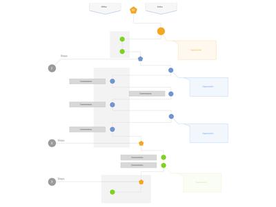Customer Experience Map ui design ux