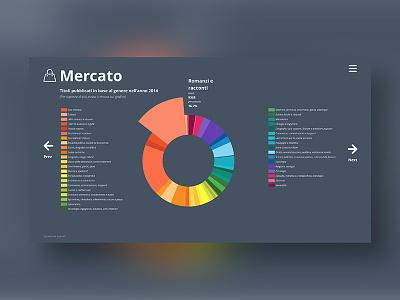 Il libro: storia, progetto, mercato e lettori. html5 motion animation interaction icons design icons infographic