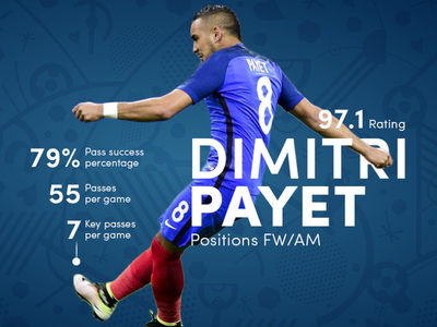 Dimitri Payet's Infographic player soccer sport statistic football payet france euro2016
