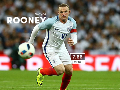 Rooney's Infographic rooney infographic euro2016 football statistic england sport soccer player
