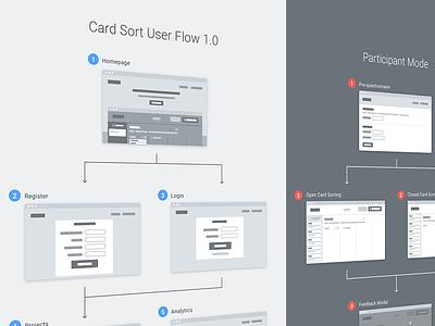 Card Sort User Flow fidelity low design web wireframe ux ui flow user sort card