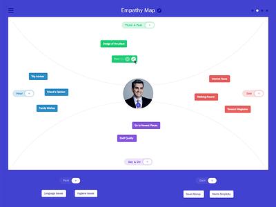 Empathy Map new minimal application simple easy app design ui ux process map empathymap