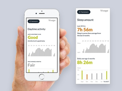 Vivago Move - Statistic summary activities statistic monitor health healthcare ui ios app