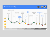 Apartment Personas and Journey Map ux user research persona journey map