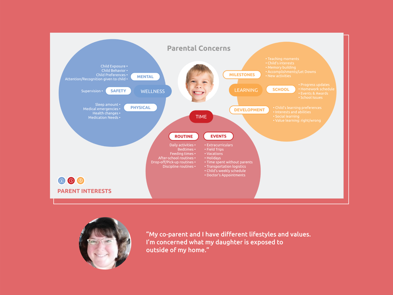 Co-parent Concerns Conceptual Model uxdesign user research persona ux research ux