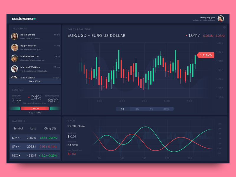 Trading App for Desktop by Cleveroad on Dribbble