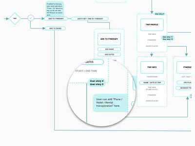 Sitemap design user stories flow user flows sitemap wireframe ux