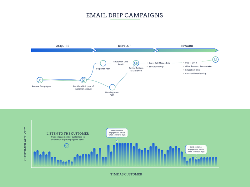 Email Drip Campaign open sans vector user journey ui sketch