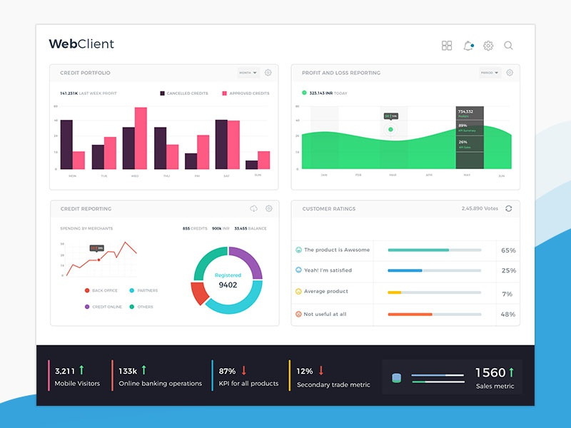 Splunk Dashboard By Swapnil Saraf Dribbble