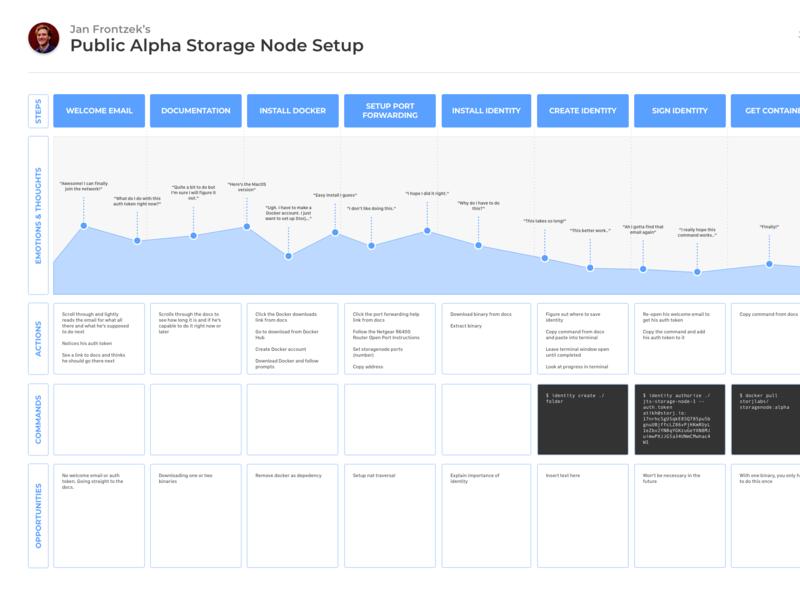 Storage Node Journey Map