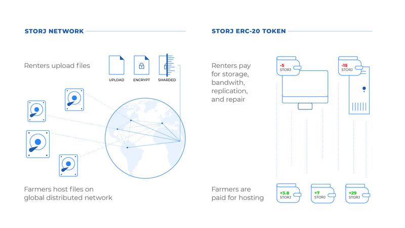 Network and Token Illustration