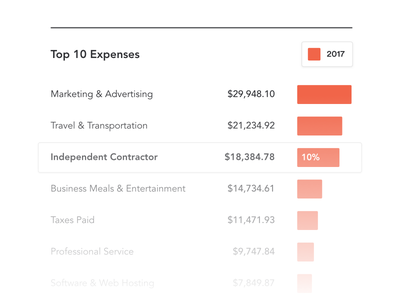 Top 10 Expenses list bar chart finance table chart expenses