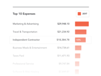 Top 10 Expenses