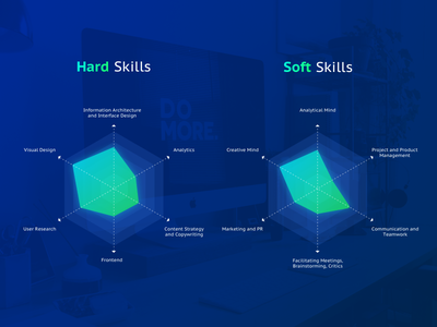 Interface Designer Hard and Soft Skills diagram modern visual design ui skillset set skills data chart statistics